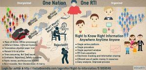 17-year-old RTI activist