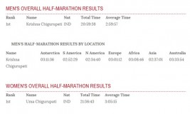 First couple to win the world marathon challenge