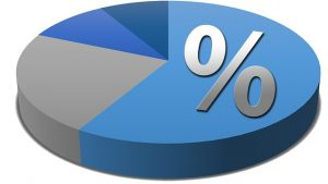 Census shows Hindu population percentage below 80%