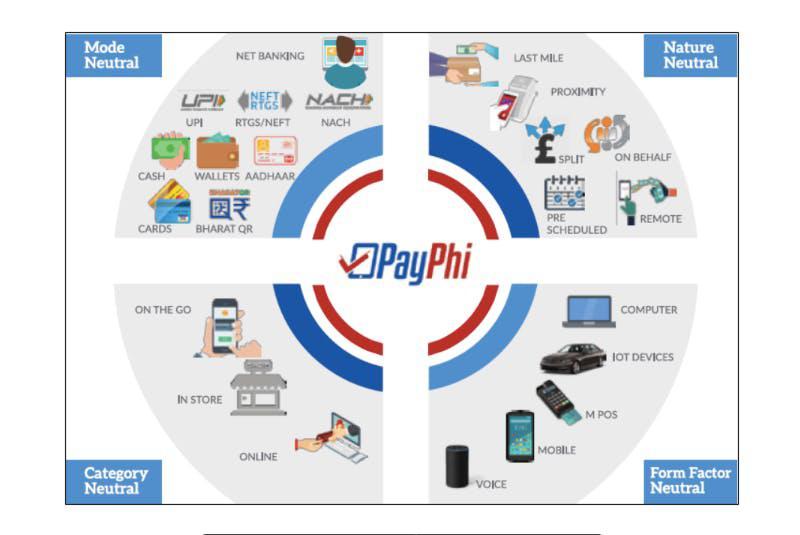 Phi Commerce – Fintech company