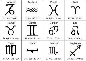 Effect of solar eclipse on various zodiac signs