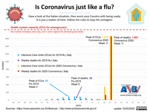 Difference Between COVID-19 And Flu