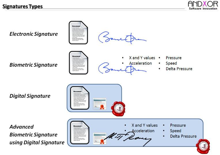 Digital Signature Vs Electronic Signature