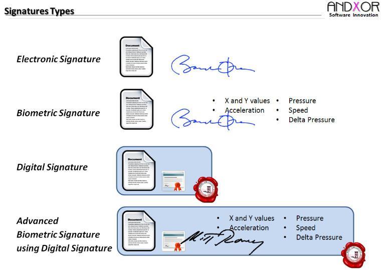 Digital Signature Vs Electronic Signature